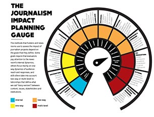 Journalism Impact Planning Guide image