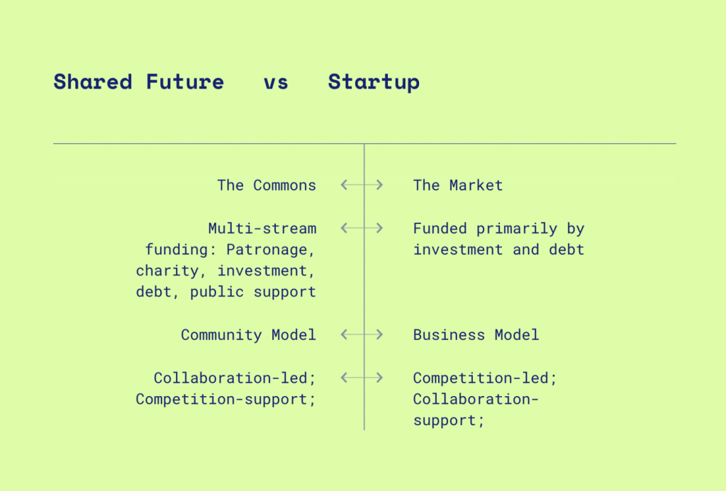 graphic comparing Shared Future versus Startup with highlights such as community model and business model