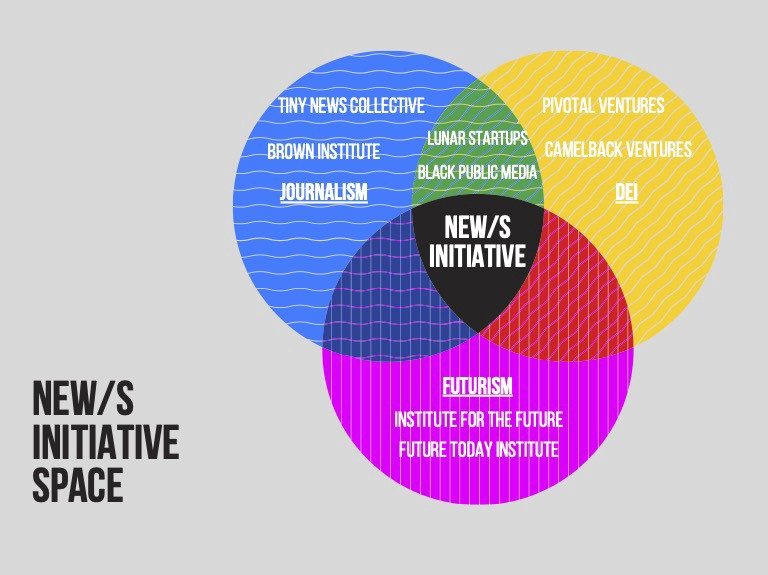 venn diagram with Journalism, Futurism, and DEI in 3 circles and the New/s Initiative in the middle showing it is meant to fill gaps in journalism.